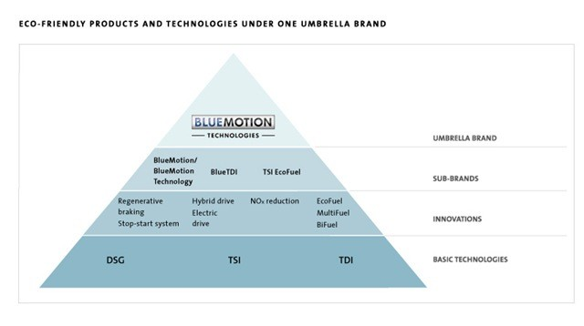 01-blue motion technologies-eco friendly products and technologies-basic technologies like DSG, TSI, TDI
