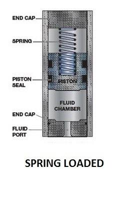 Spring Loaded accumulator - Types of Accumulator