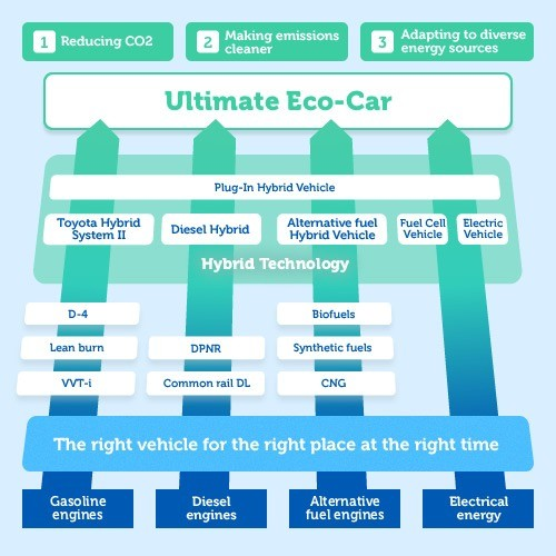 01-ultimate_eco_car-diesel hybrid-fuel cell vehicle-alternate fuel hybrid vehicles