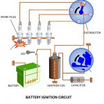 Types of Ignition System | Battery and Magneto Ignition System