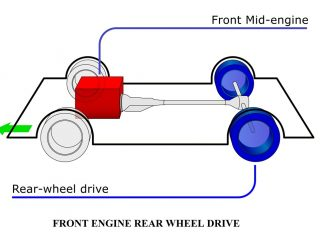 d48d4 01 types of wheel drives front engine rear wheel drive Four Wheel drive Automobile Engineering power transmission wheel drive