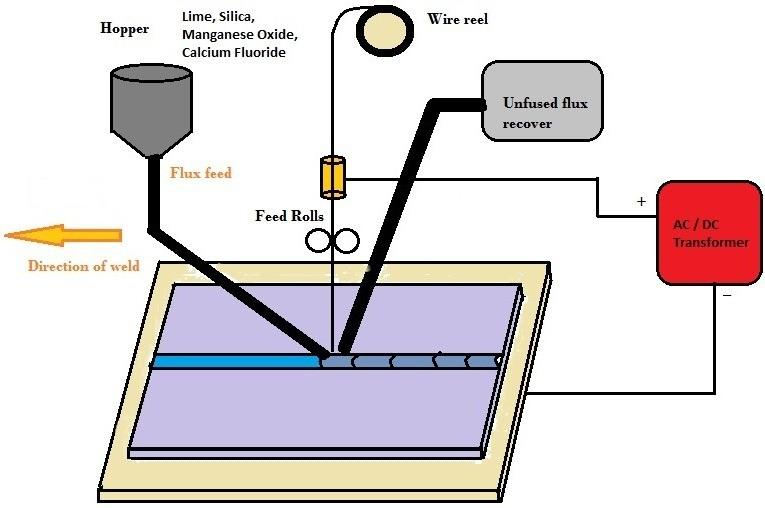 d9b4e 01 submerged arc welding hidden arc welding submerged melt welding electric arc welding electric arc welding process Manufacturing Engineering SAW Welding