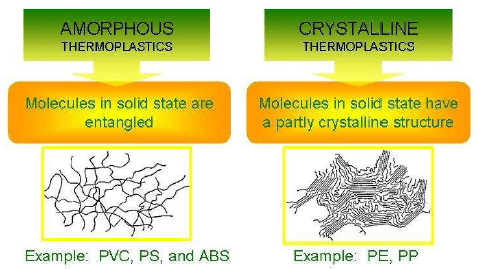 01-Amorphous thermoplastics-crystalline thermoplastics