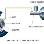 Hydraulic Brake System of an Automobile | Construction and Working of Hydraulic Braking System | Components of an Oil Brake System