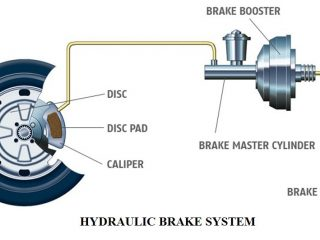e4d29 01 components of an oil brake system hydraulic brake construction and working brake oil flush Automobile Engineering Hydraulic Brake System