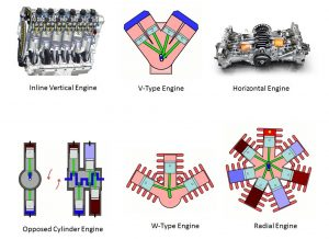 e6610 01 classification of engines types of engine
