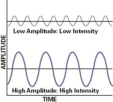 Intensity - Direction flow acoustic energy