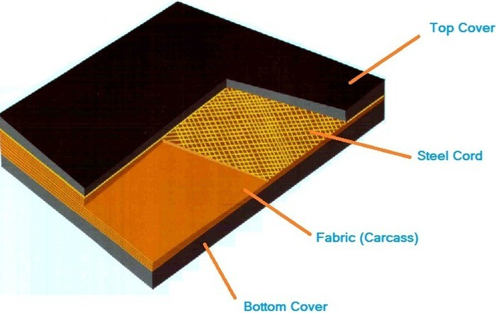 01-cross section of belt-belt cover grades-belt splicing-synthetic conveyor belting-carcass-nylon belts-capron belts-pernol belts-belt fabrics