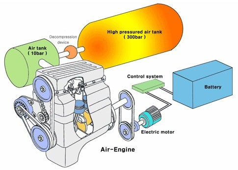 01-Compressed air cars-Schematic diagram-Air motion racing car-car powered by compressed air-air motion racing car