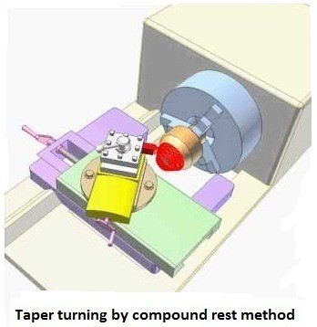 Compound rest method - Taper turning methods in lathe machine