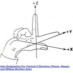 CNC Coordinate System | Cartesian Coordinate System