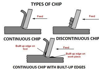 f751f 01 types of chip chip formation chips formed during machining Manufacturing Engineering Types of Chips