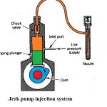 Mechanical Fuel Injection Systems | Jerk Fuel Injection System | Distributor Fuel Injection System | Constant Pressure Common Rail System