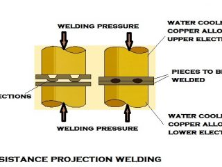 f908b 01 projection welding how projectin welding works Manufacturing Engineering Resistance Projection Welding
