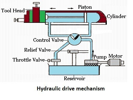 hydraulic mechanism - quick return mechanism