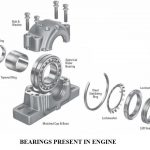Engine Bearing | Structure of Engine Bearing
