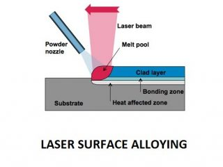 fb848 01 laser surface alloying use of laser in mechanical Laser Machining Laser Machining Application of LASER