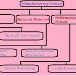 Types Of Manufacturing Process | Manufacturing Engineering
