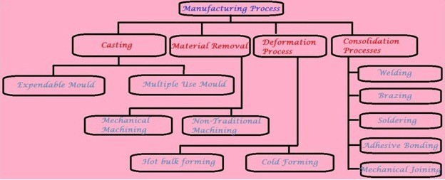 fdb40 01 manufacturing process types process of manufacturing casting types Manufacturing Engineering Types of Manufacturing Process