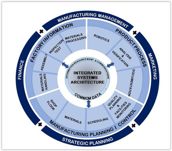 01-computer-integrated-systems-architecture-cim-wheel