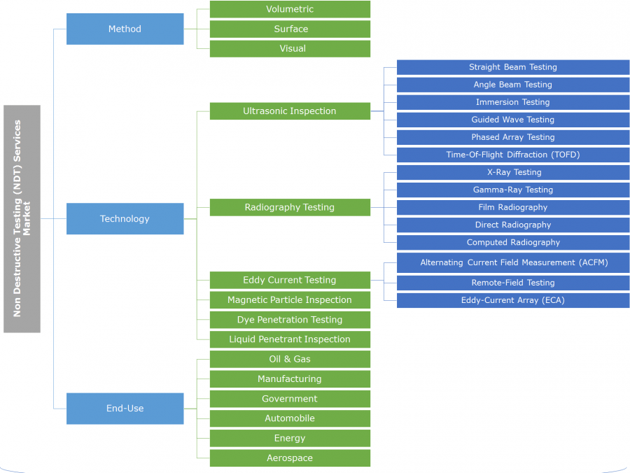 Applications of non destructive testing in aerospace