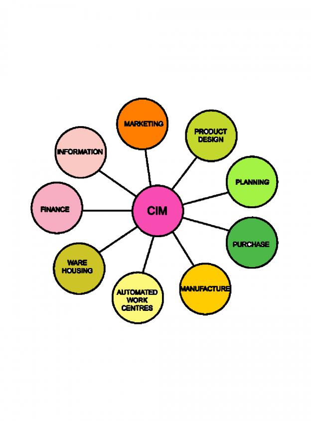 photo1566912717961 1 Uncategorized Uncategorized SCOPE OF COMPUTER INTEGRATED MANUFACTURING | COMPUTER INTEGRATED MANUFACTURING DIAGRAM | COMPONENTS OF COMPUTER INTEGRATED MANUFACTURING