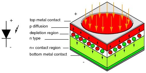 01-working_principle_of _ambient_light_sensor_Schematic_representation_of_photo_diode