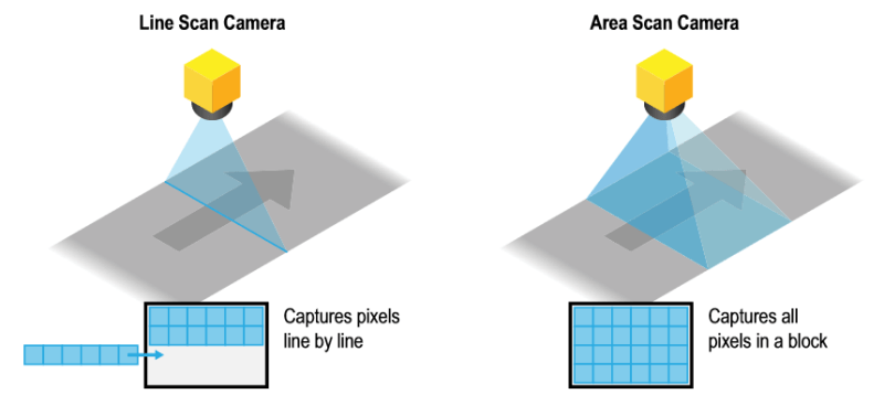 01-Line-Scan-vs-Area-Scan-machine-vision-systems