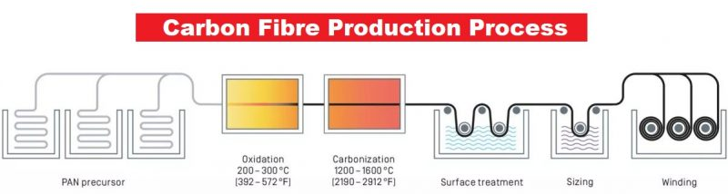 carbon-fibre-production-process-step-by-step-methods