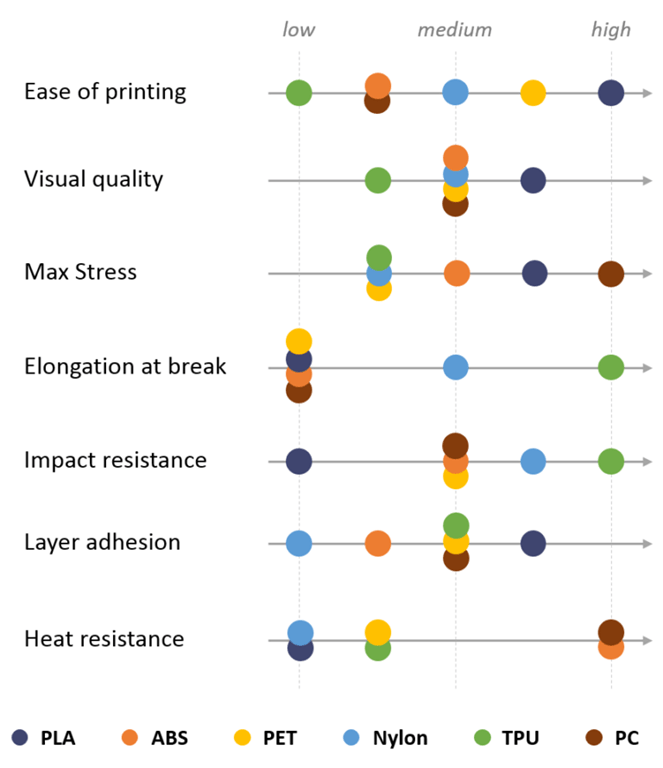 material-selection-for-3d-printed-parts-3d-printing-polymers