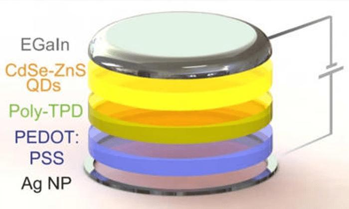 quantum-dot-led-display-quantum-dot-led-bulb