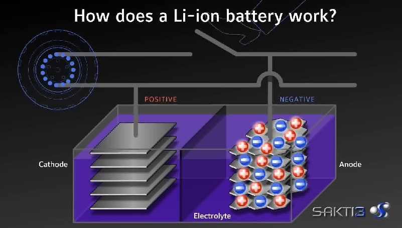 sakti3-dyson-dyson-sakti3-solid-state-lithium-ion-battery