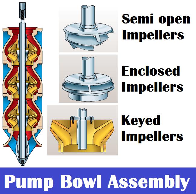 01-Pump bowl assembly of Vertical Water Turbine Deep well pumps