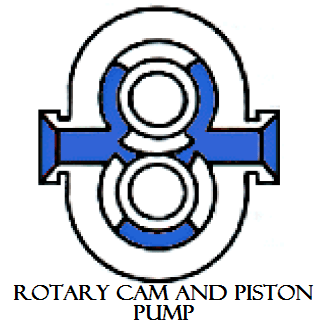 01 Rotary cam and piston pump plunger reciprocating pump Hydraulics and pneumatics Rotary pump