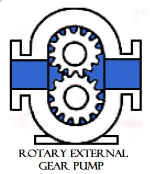 01 Rotary external gear pump plunger reciprocating pump Hydraulics and pneumatics Rotary pump