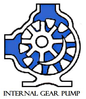 01 Rotary internal gear pump plunger reciprocating pump Hydraulics and pneumatics Rotary pump