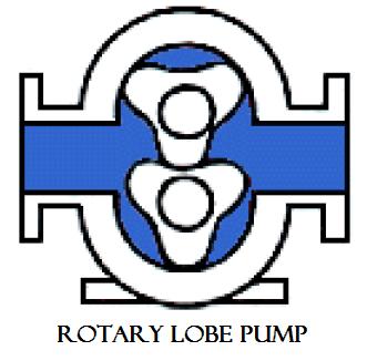 01 Rotary lobe pump plunger reciprocating pump Hydraulics and pneumatics Rotary pump