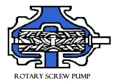 01 Rotary screw pump plunger reciprocating pump Hydraulics and pneumatics Rotary pump