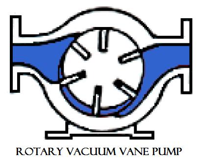 01 Rotary vacuum vane pump plunger reciprocating pump Hydraulics and pneumatics Rotary pump