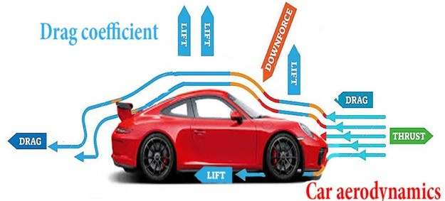 01-aerodynamic forces, aerodynamic lift, aerodynamic drag, hypersonic wind tunnel