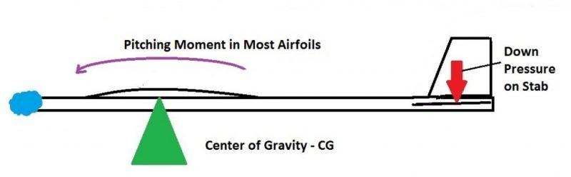 01-aerodynamic-pitching-moment-basics-of-vehicle-aerodynamics