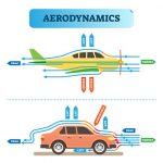 Lift And Drag Forces | Aerodynamic Forces | Drag Force Measurement
