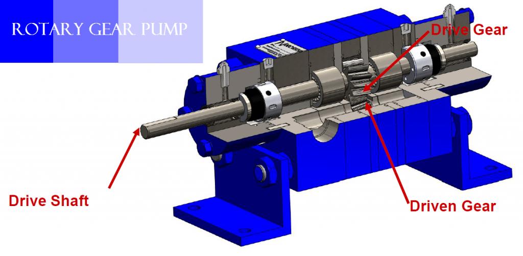 01-internal gear pump, rotary gear oil pump, rotary gear pump