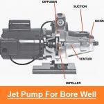 Jet Pumps | 3 Types of Deep Well Pumps