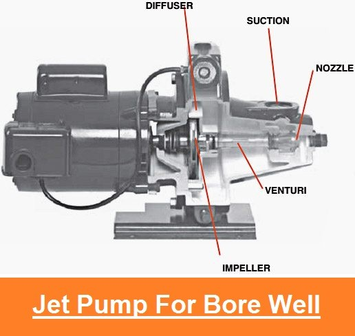 01 jet pump for bore water jet pump high pressure hydrojet pump hydrojet pump Hydraulics and pneumatics Jet Pumps