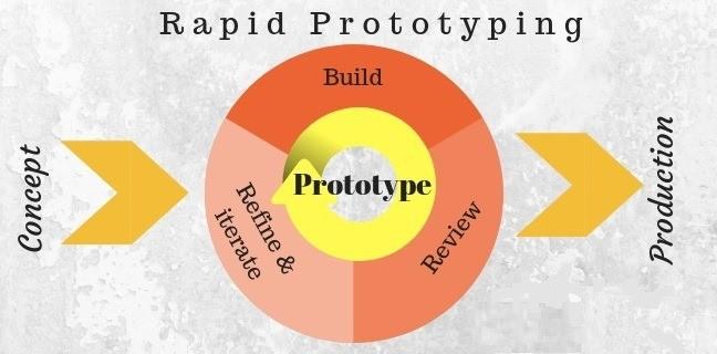 01 product ui design Rapid UI Prototyping thumb human interface design Rapid Prototyping Rapid Prototyping Human Interface design