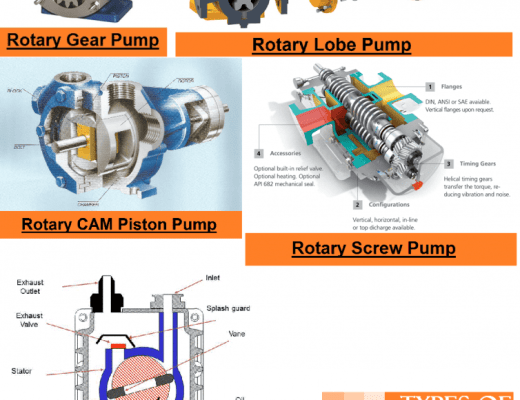 01 types of positive displacement pumps vane type vacuum pump rotary screw pump rotary lobe pump rotary gear pump rotary piston pump plunger reciprocating pump Hydraulics and pneumatics Rotary pump