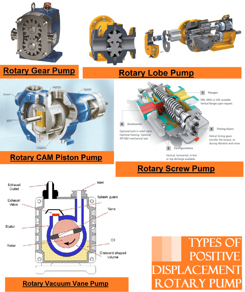 01-types of positive displacement pumps-vane type vacuum pump-rotary screw pump-rotary lobe pump-rotary gear pump-rotary piston pump